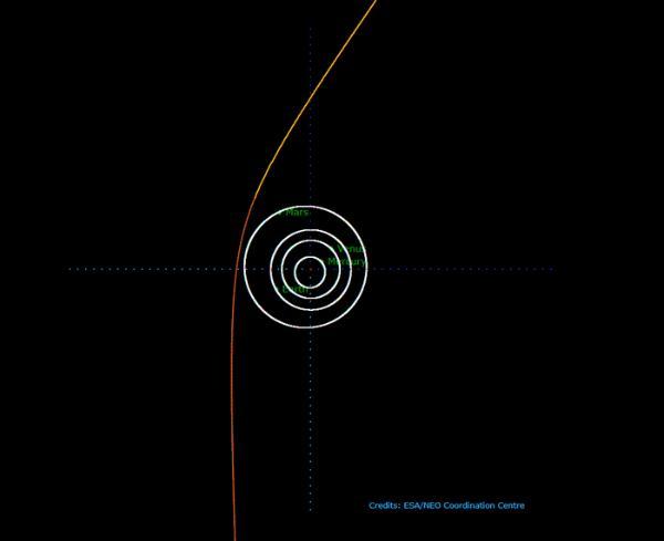 人类记录到第二颗进入太阳系的星际小天体!星际彗星Borisov到达近日点