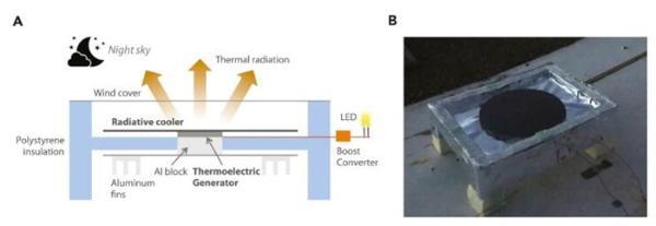 """科学家开发出""""反向太阳能电池"""":黑暗中也能持续发电 使用寿命更长"""