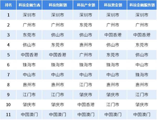 2018年粤港澳大湾区科技金融生态指数排名出炉:深圳第一 广州第二