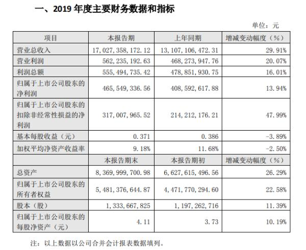2019年楚江新材稳中有进 归属于上市公司股东净利润同比增长13.94%