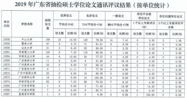 广东抽检2019年硕士论文:40篇不合格或存在问题 这类论文最易踩雷!