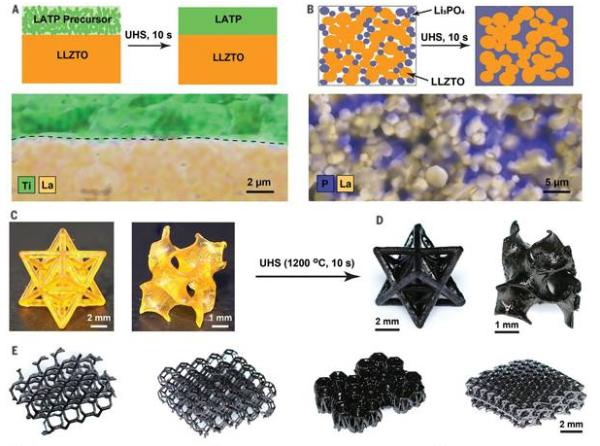 超快高温烧结方法登上《科学》!10秒快速烧造陶瓷 可产生精细的3D打印结构