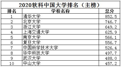 """清北浙排前三!2020软科中国大学排名正式公布 85所""""双一流""""高校进百强"""