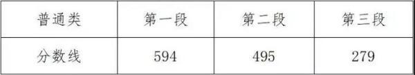 2020年浙江省二本类_二本 浙江科技学院2020年在全国24省市分专业录取最