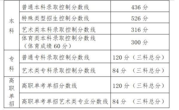 2020年北京高考分数线公布:普通本科线436分,特殊类526分(附查分入口)