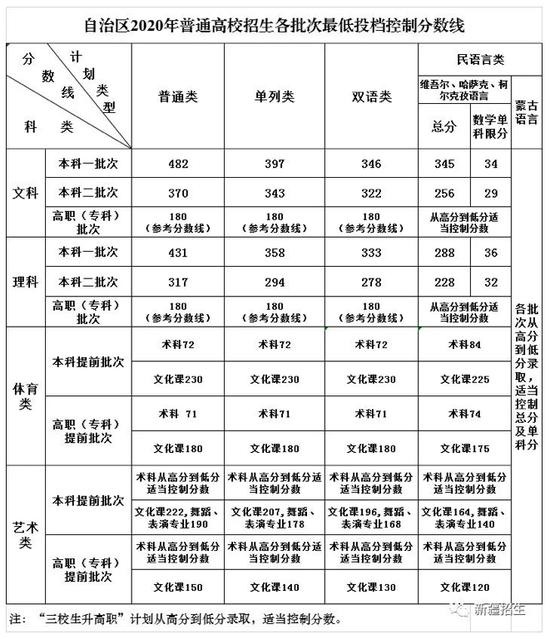 2020年新疆高考分数线公布:文科一批482分,理科一批431分(附查分入口)
