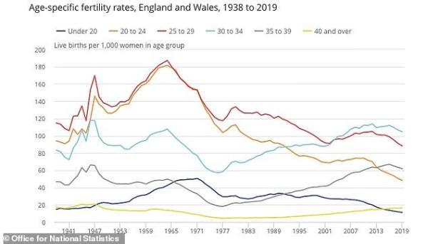 生育高龄化!英国30岁以下女性生育率降至历史新低,越来越多人40岁以后才要孩子