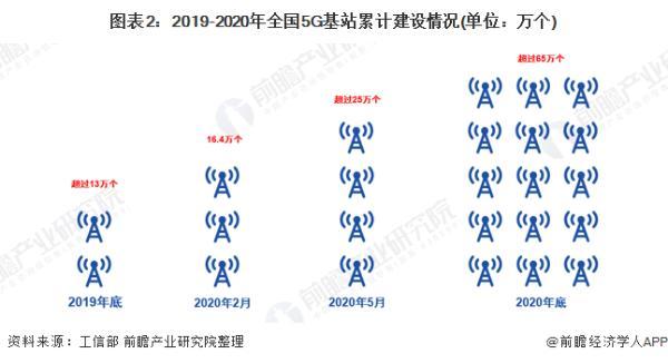 飞速发展!中国每周新增1.5万5G基站 今年底5G套餐用户或达2亿人