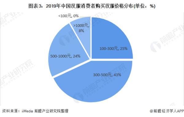 火爆!成都4万年轻人开网店卖汉服,中国汉服潜在用户规模达4.15亿人