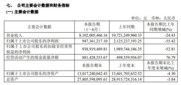 海澜之家上半年营收81亿,净利下滑55.42%