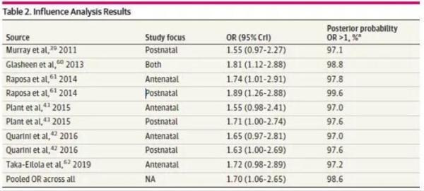 大规模研究显示:母亲孕期抑郁会使后代抑郁的几率增加70%,且女孩风险比男孩高6%!