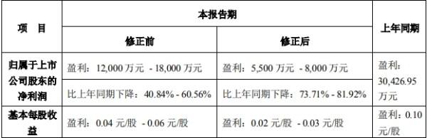搜于特修整前三季度业绩 同比下降超过70%