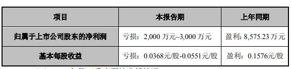 希努尔男装前三季度亏损2000 万元–3000 万元