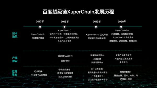 国内首个区块链开源工作组成立 百度首批加入并捐赠超级链内核