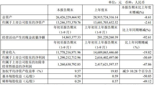 海澜之家前三季度营收实现117.8亿元 线上渠道增长55.54%