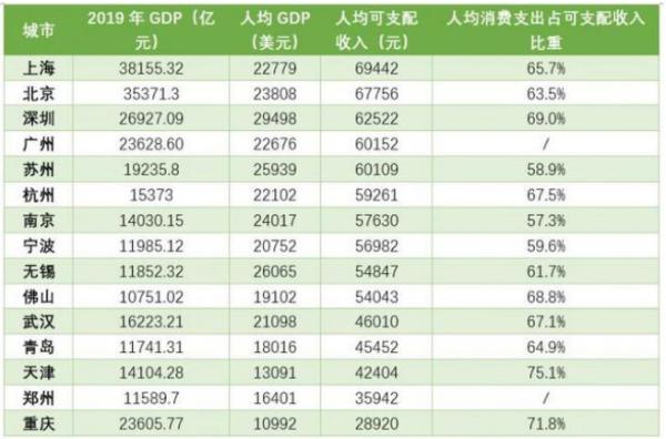 万亿GDP城市人均可支配收入排名:上北深广苏位列第一梯队,均超6万元