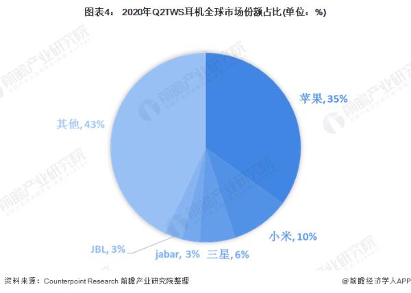无线耳机迎爆发式增长:去年出货量达1.29亿部,苹果市场份额被抢占