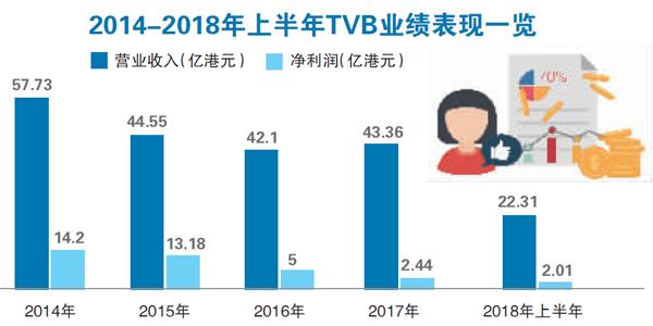 "TVB如何度过""更年期"""