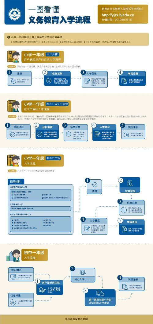 2019年北京市义务教育政策出炉:公立校与民办校同步招生