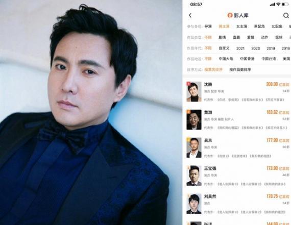 恭喜!沈腾成为中国电影史上第一位票房200亿的演员