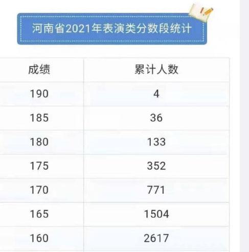 时代少年团成员马嘉祺艺考总分为186 总分200