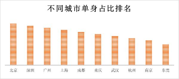 中国超2亿人单身!你何时能脱单?找到命定之人?