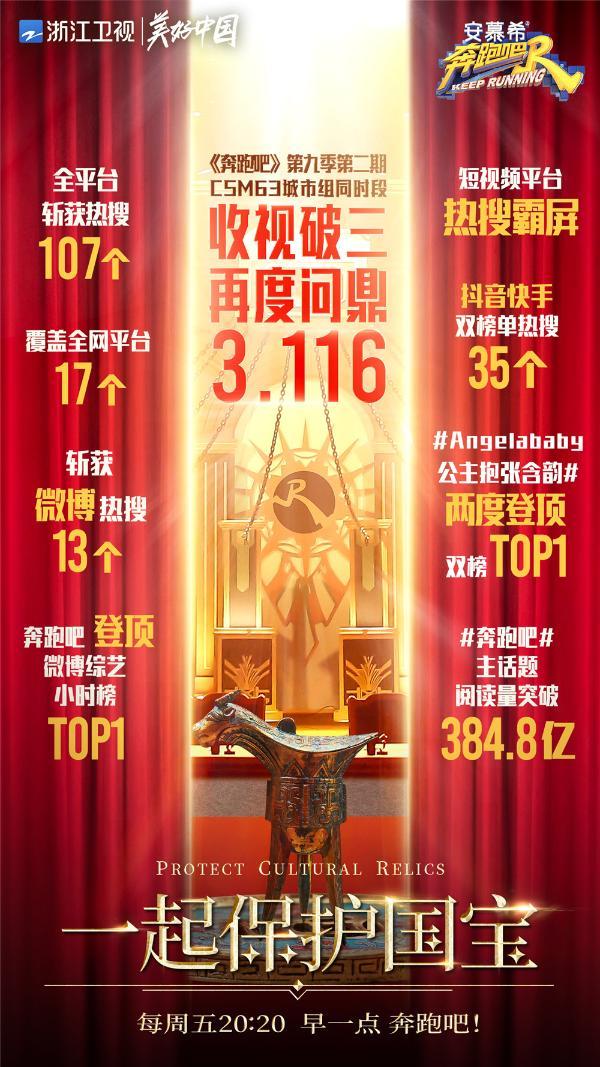 """""""保护国宝""""有意义!《奔跑吧9》再度问鼎周末档省级卫视综艺节目第一"""