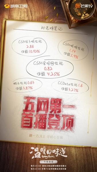 《温暖的味道》首播登顶靳东李乃文飙戏名场面不断