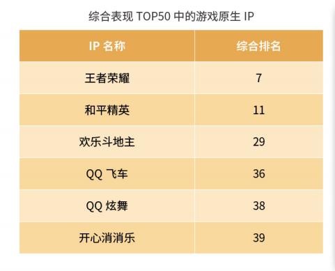 坚持新文创实践思路,《王者荣耀》再次入围新华IP价值榜TOP10