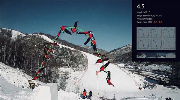 小冰AI评分系统获体育总局和国际雪联认可 成为国际赛事首个AI助理裁判