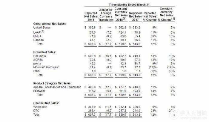 Columbia一财季取得开门红 净收入4510万美元大涨25%