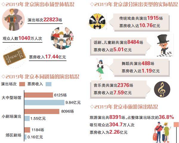 观众上千万 北京2019年演出市场票房超17亿