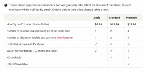 Netflix致信美国用户:标准和高级订阅价格上涨开始生效