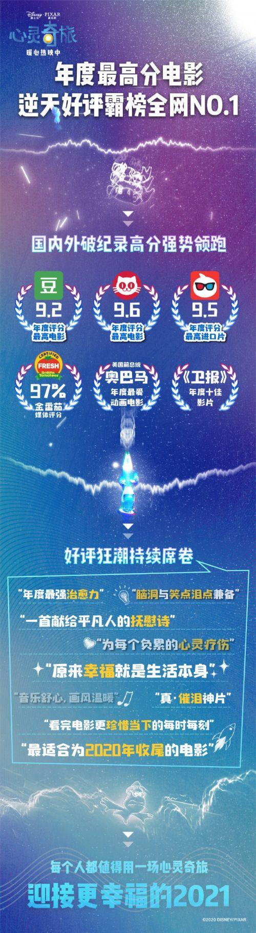 皮克斯新片《心灵奇旅》国内热映 斩获电影年榜TOP1评分