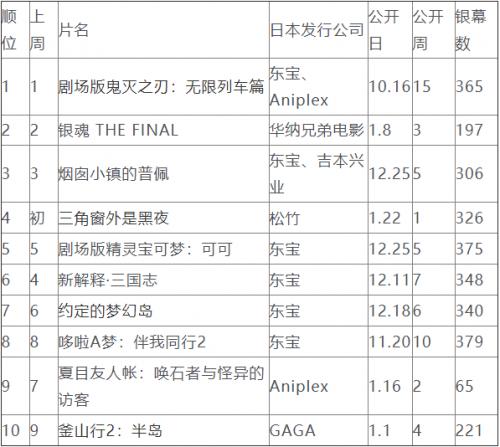 日本周末票房排行榜:《鬼灭之刃》重返榜首,继续保持排名