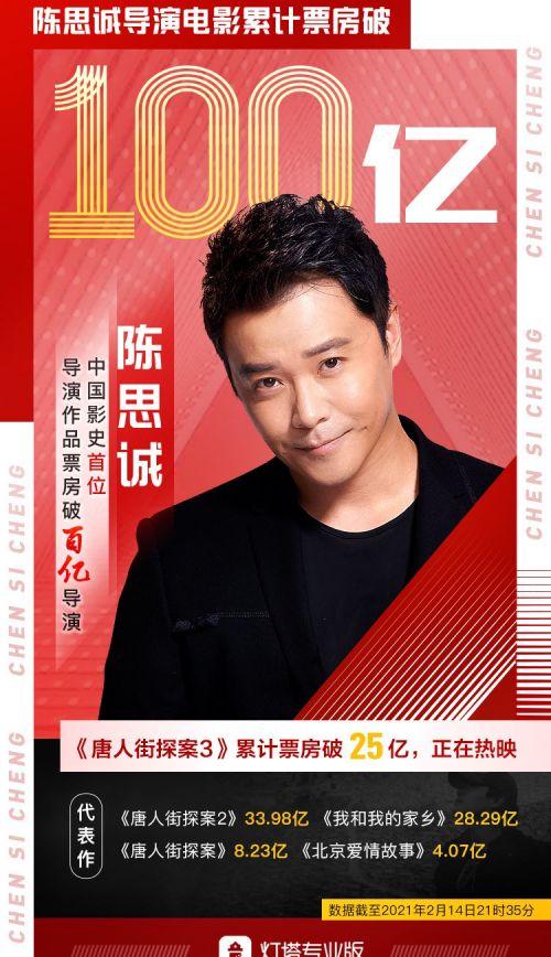 陈思成电影作品总票房过百亿 成为中国电影史上第一位百亿导演