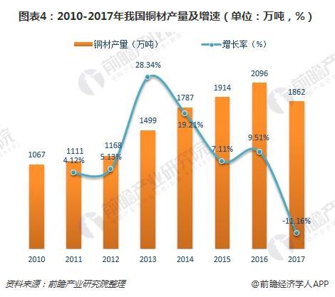 2018年全球半导体分立器件销售额将达231亿美元