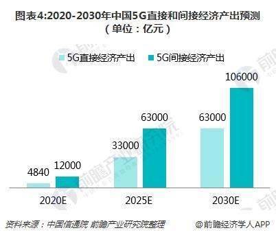 政策红利释放、5G技术支撑 工业互联网前景看好