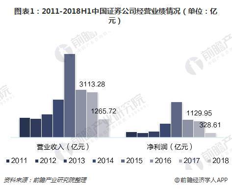 2018年上半年中国证券公司经营现状分析:业绩继续下滑