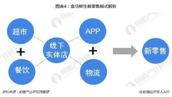 通過流程化,數據化,標準化,管理供應鏈,倉儲以及配送三個環節.