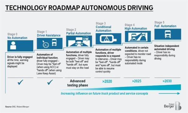 效益空前!自动化、数字化和电气化颠覆物流运输 卡车司机或被逐渐取代