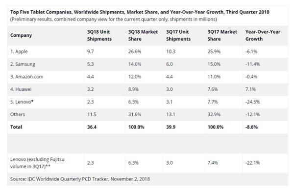 IDC:2018年Q3全球平板电脑市场下滑8.6%  仅华为实现同比增长