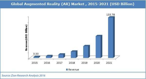华为计划未来一两年内推出AR眼镜 有望挑战苹果和Facebook