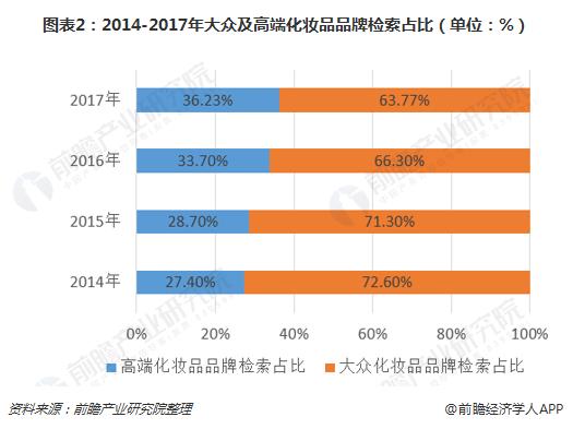 2018年化妆品行业发展趋势分析 消费升级引导高端化妆品销量提升