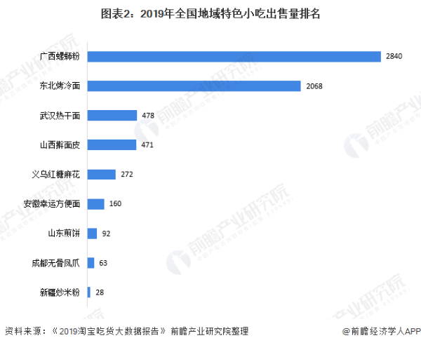 """历时6个月!中石化推出自主研发螺蛳粉:取名""""易姐姐"""",每包9元"""
