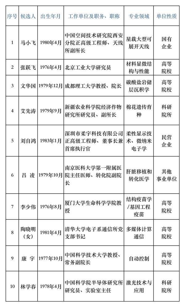 10人获奖!中国科协求是杰出青年成果转化奖揭晓 涵盖多个研究领域