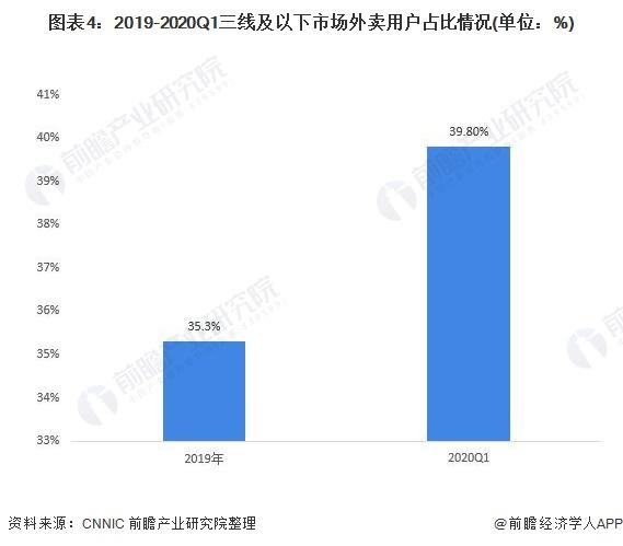 """年轻人最爱!中国外卖用户规模近5亿人 下午茶和夜宵成消费""""新宠"""""""