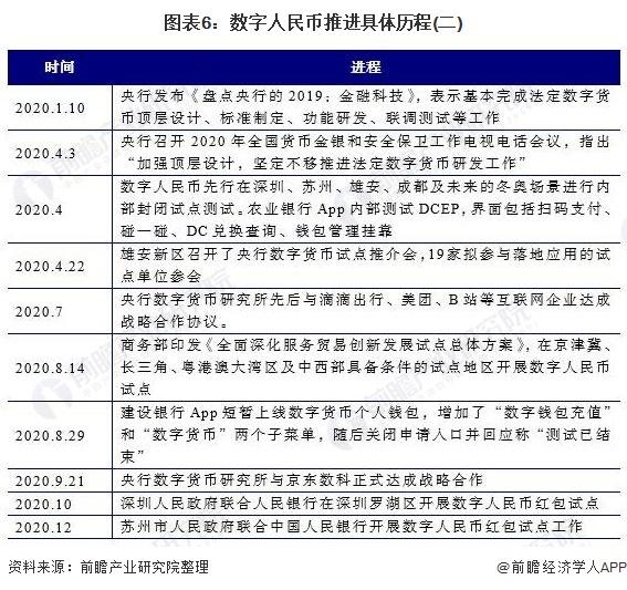 """加速到来!上海今年将推进数字人民币试点 去年首批""""四地一场景""""已落地"""