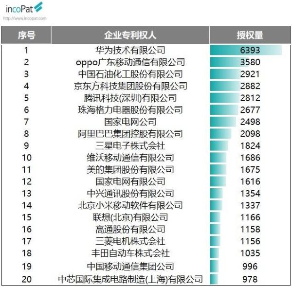 2020年中国发明授权专利排行榜出炉:华为6393件居首,腾讯领跑计算领域
