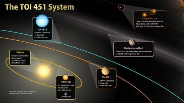 罕见的年轻行星系!它提供了一个观察类太阳系行星演化的宝贵机会